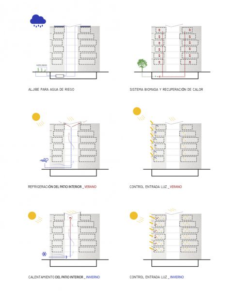 esquemas-bioclimaticas
